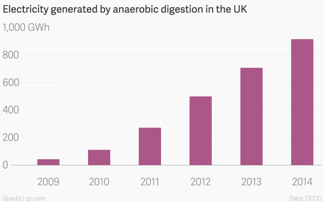 electricity generated by anaerobic digestion in the uk anaerobic digestion chartbuilder